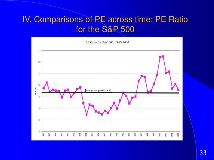 IV. Comparisons of PE across time: PE Ratio for the S&P 500