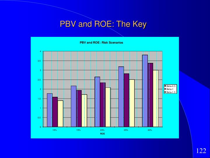 PBV and ROE: The Key