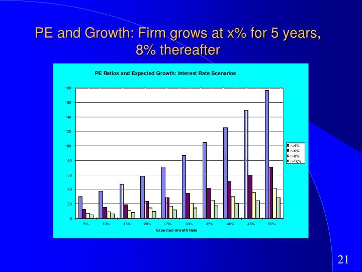 PE and Growth: Firm grows at x% for 5 years, 8% thereafter