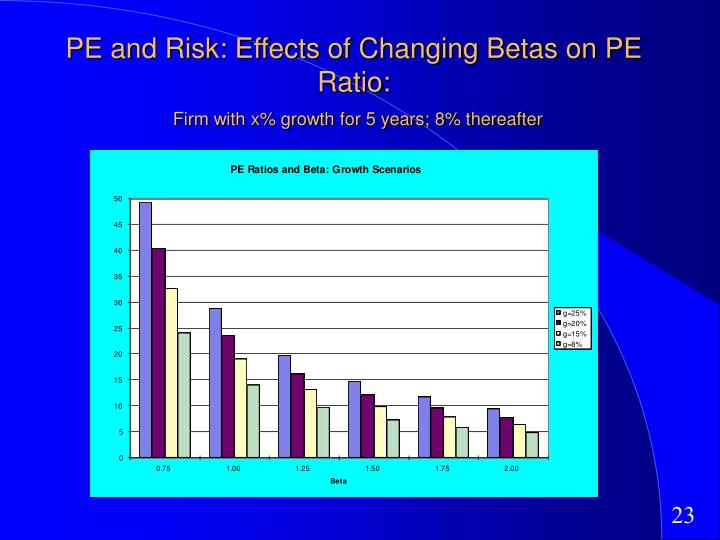 PE and Risk: Effects of Changing Betas on PE Ratio: