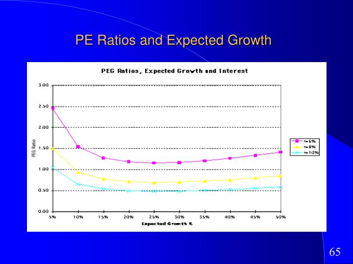 PE Ratios and Expected Growth