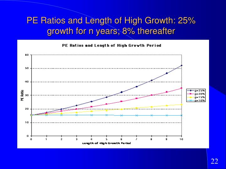 PE Ratios and Length of High Growth: 25% growth for n years; 8% thereafter