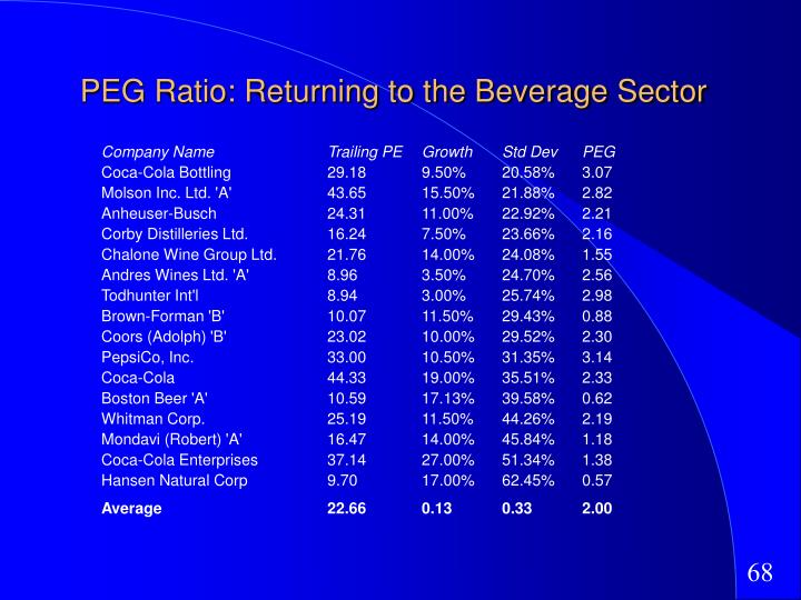 PEG Ratio: Returning to the Beverage Sector