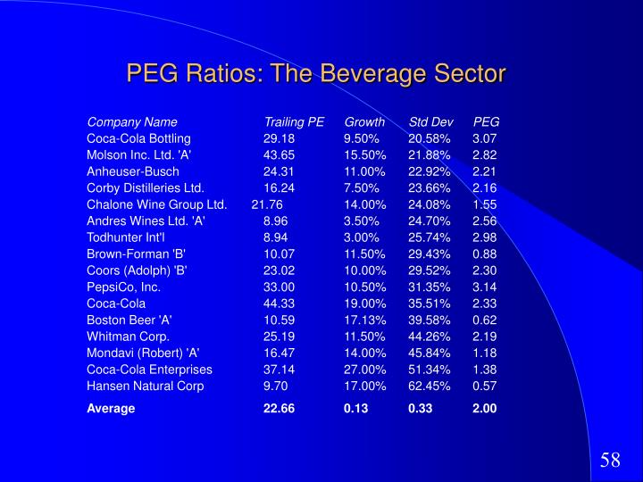 PEG Ratios: The Beverage Sector