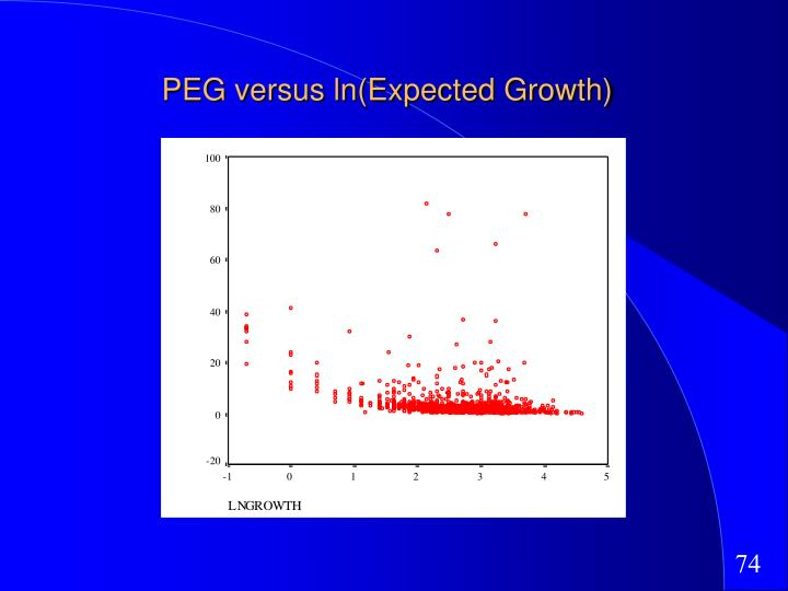 PEG versus ln(Expected Growth)