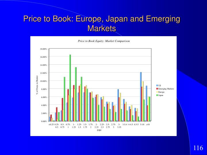 Price to Book: Europe, Japan and Emerging Markets