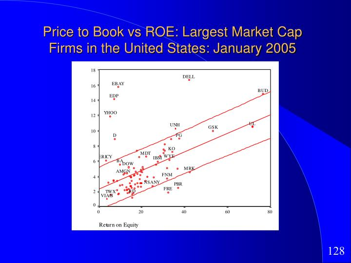 Price to Book vs ROE: Largest Market Cap Firms in the United States: January 2005
