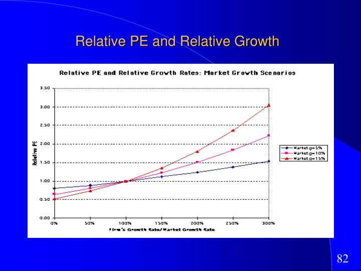 Relative PE and Relative Growth