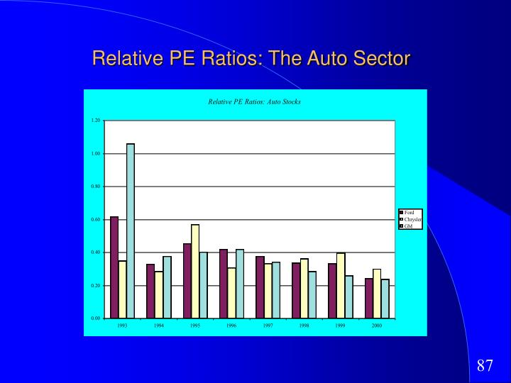 Relative PE Ratios: The Auto Sector