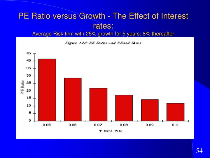 PE Ratio versus Growth - The Effect of Interest rates: