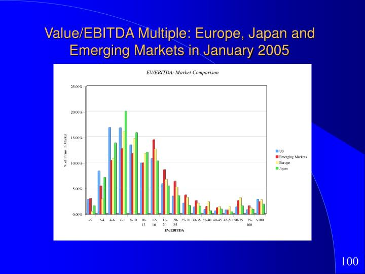 Value/EBITDA Multiple: Europe, Japan and Emerging Markets in January 2005
