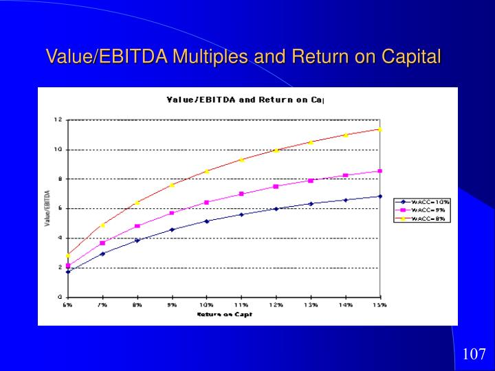 Value/EBITDA Multiples and Return on Capital