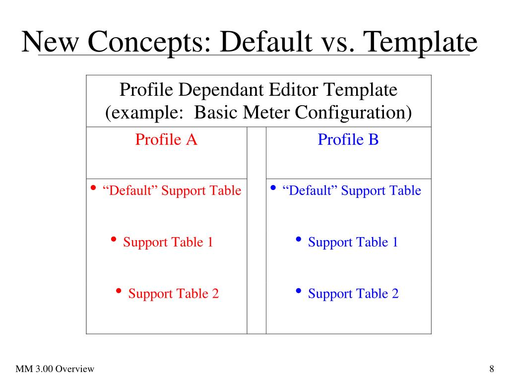 New Concepts: Default vs. Template