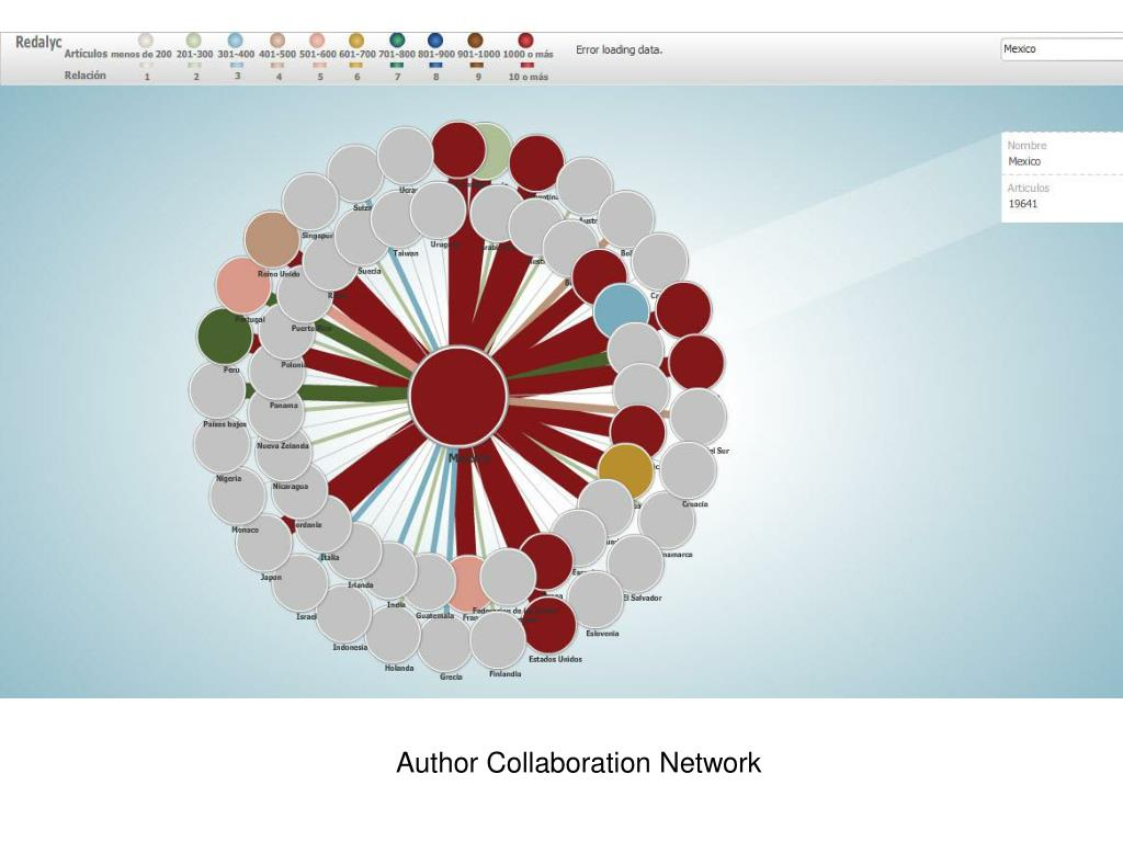 Author Collaboration Network