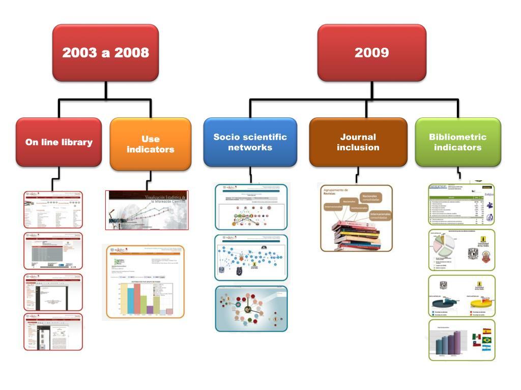 2003 a 2008
