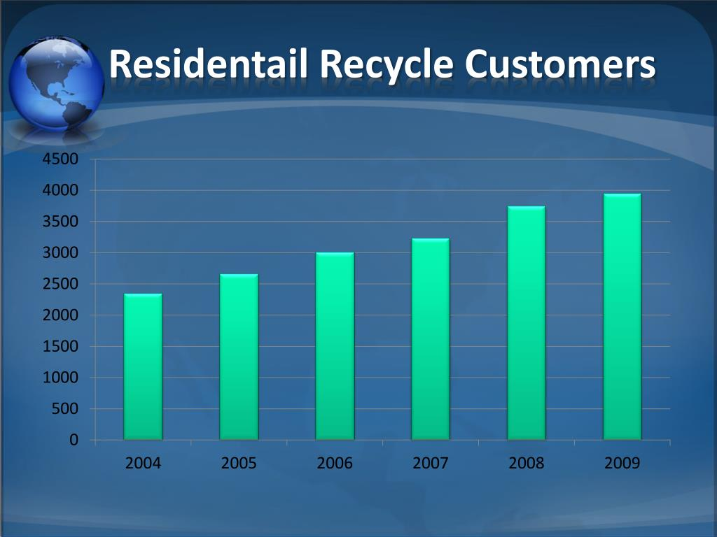 Residentail Recycle Customers