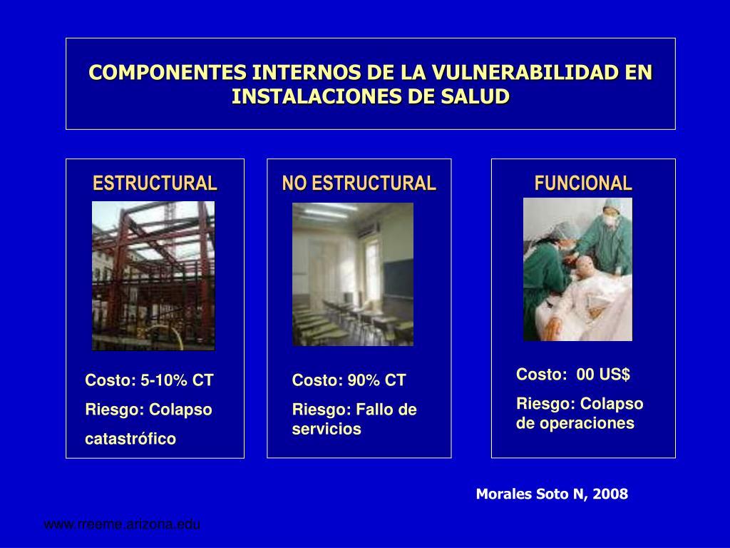 COMPONENTES INTERNOS DE LA VULNERABILIDAD EN INSTALACIONES DE SALUD