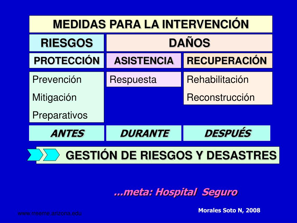 MEDIDAS PARA LA INTERVENCIÓN