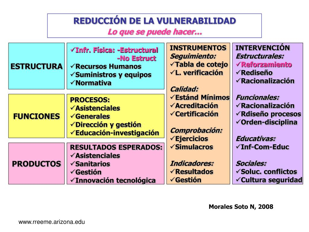 REDUCCIÓN DE LA VULNERABILIDAD