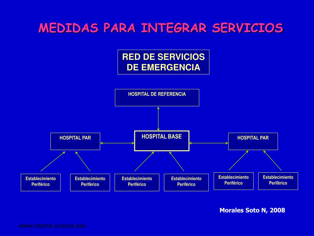 MEDIDAS PARA INTEGRAR SERVICIOS