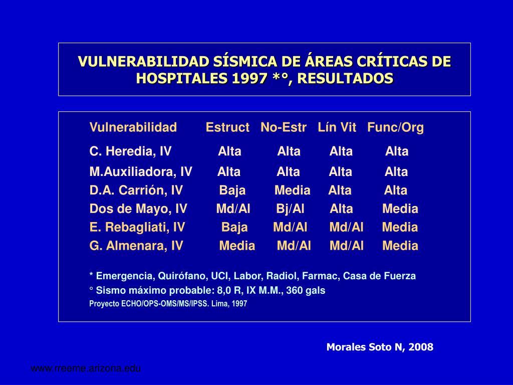 VULNERABILIDAD SÍSMICA DE ÁREAS CRÍTICAS DE HOSPITALES 1997 *°, RESULTADOS