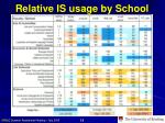 relative is usage by school