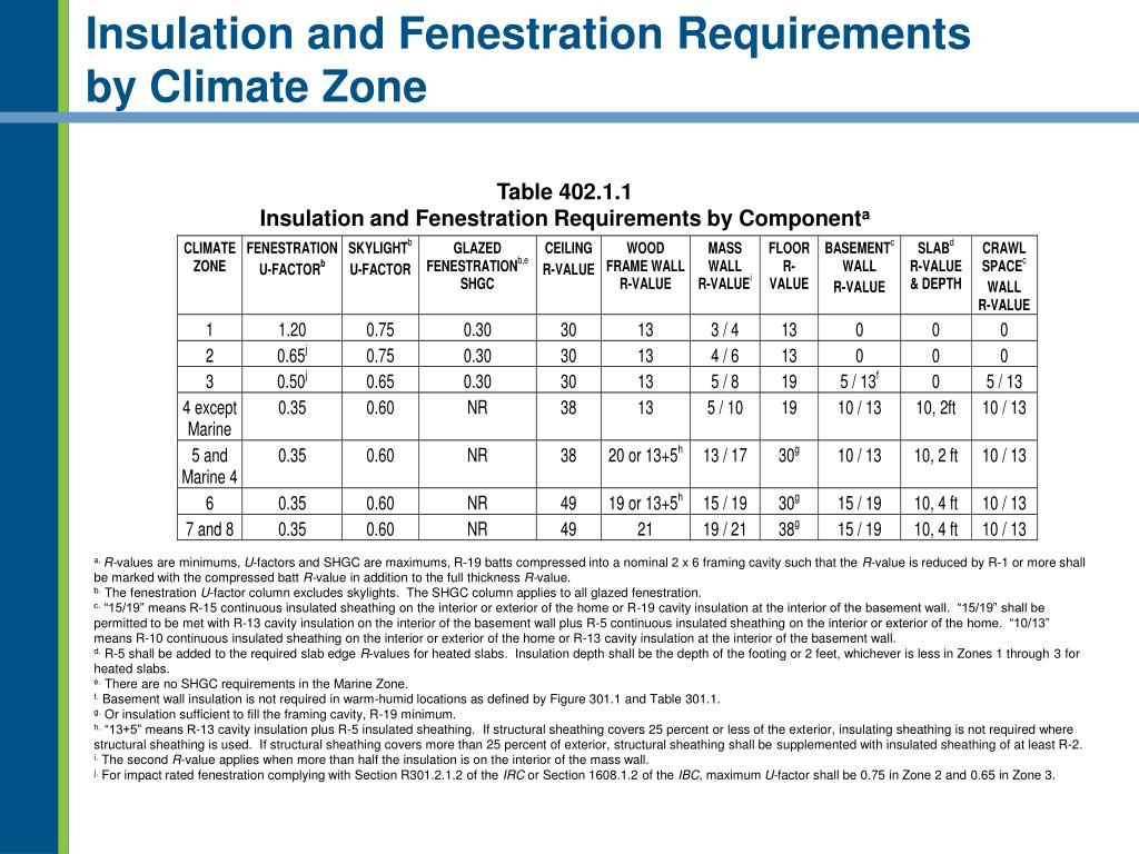 Insulation and Fenestration Requirements