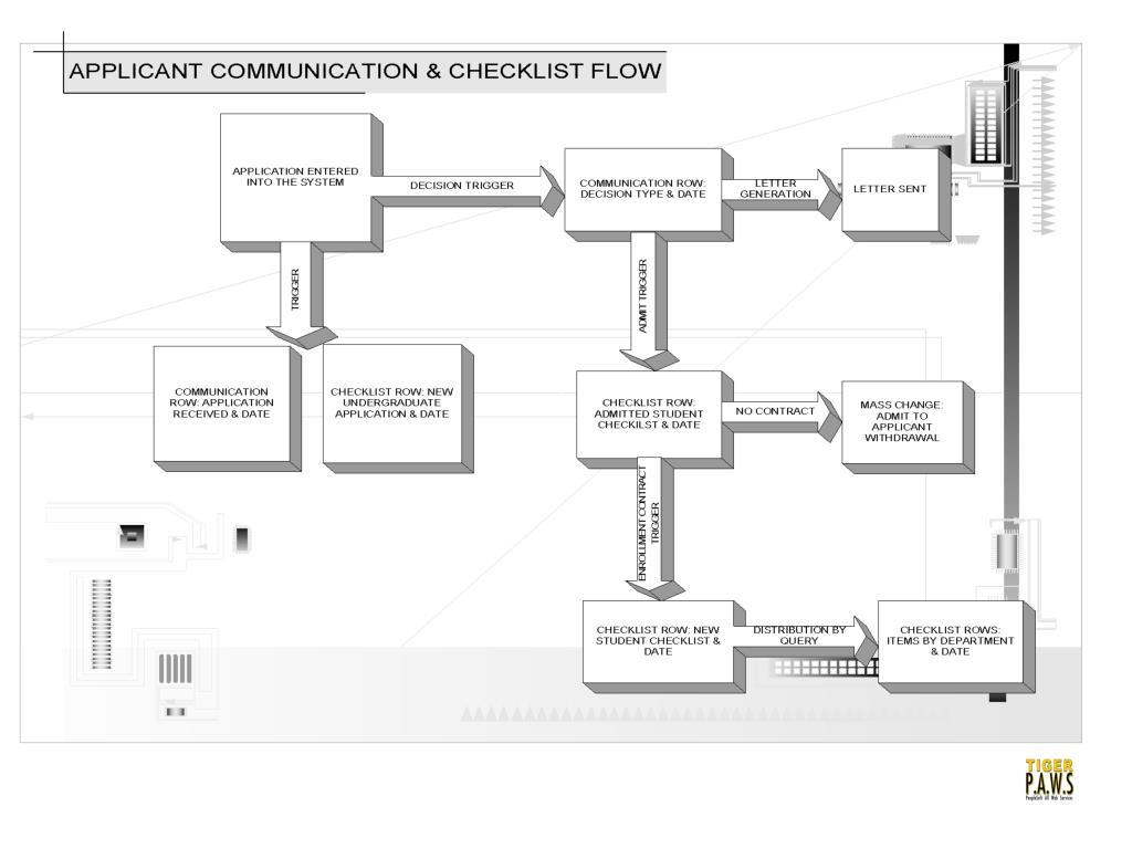 application communication & checklist flow
