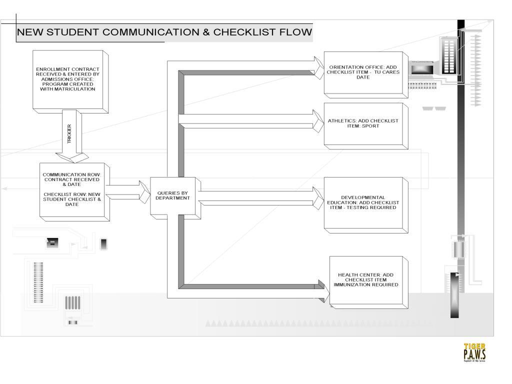 new student communication & checklist flow