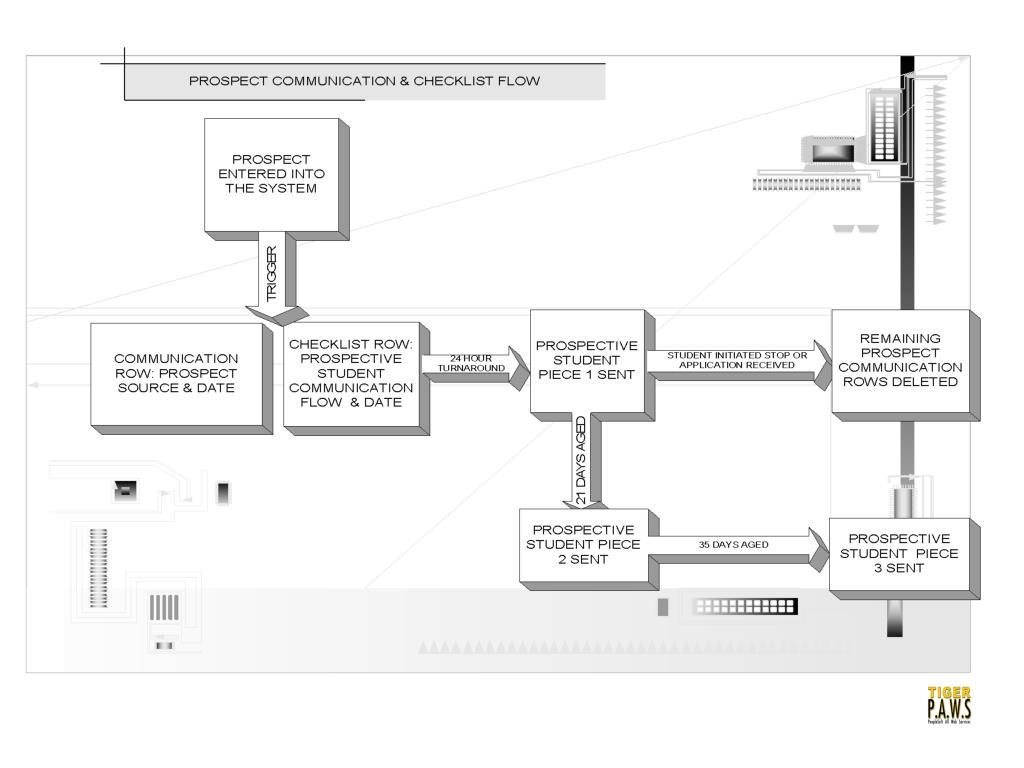 prospect communication & checklist flow