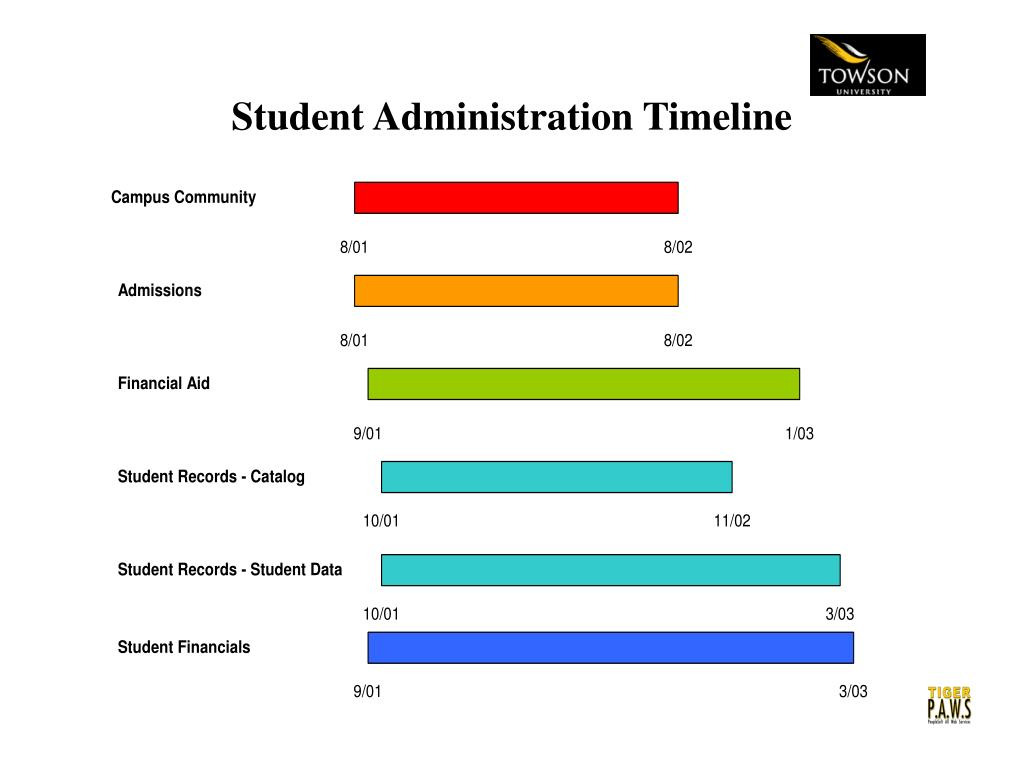 Student Administration Timeline
