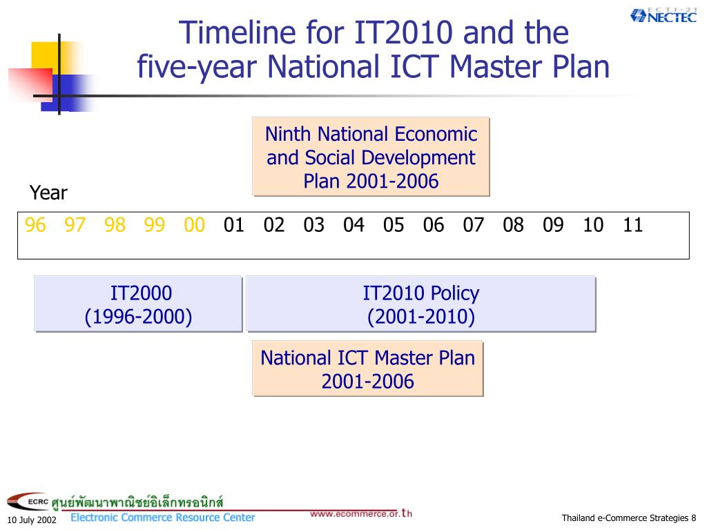 Timeline for IT2010 and the