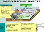 landscape for arc priorities