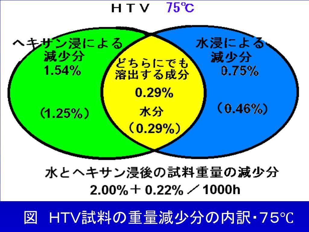 図 HTV試料の重量減少分の内訳・75℃