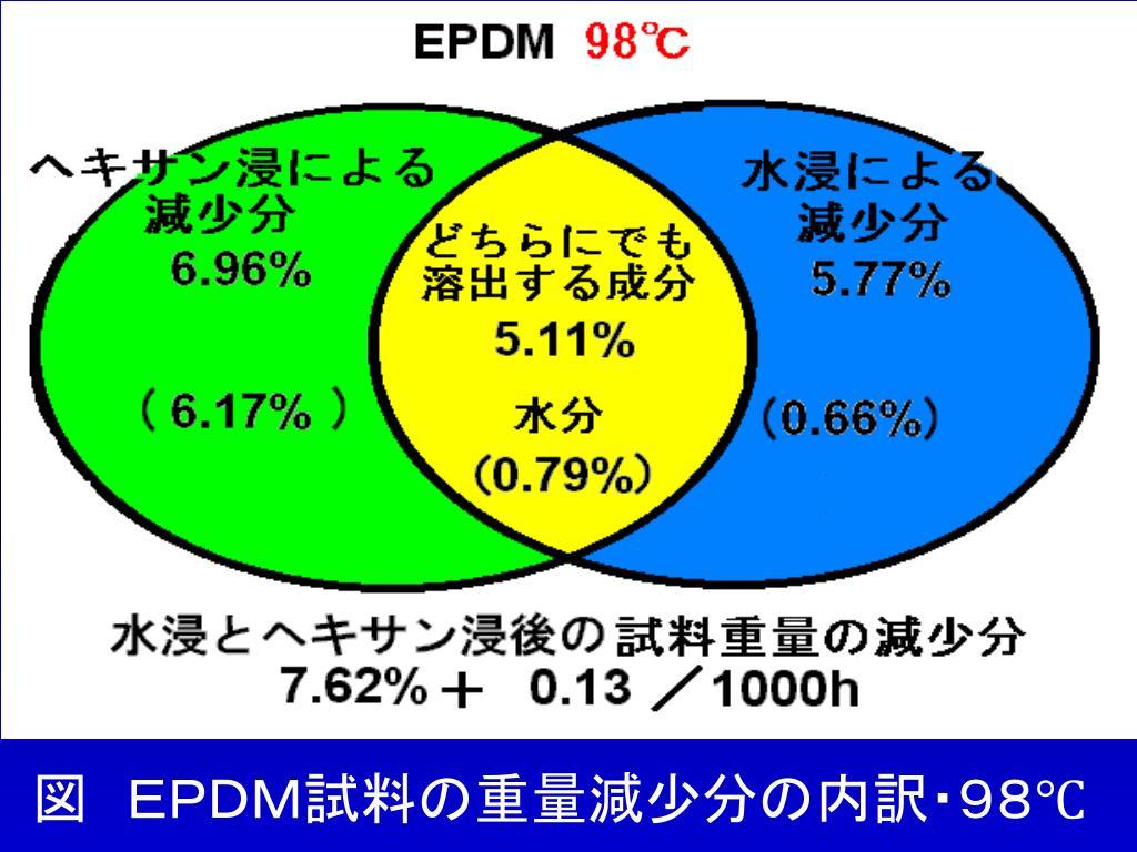 図 EPDM試料の重量減少分の内訳・98℃