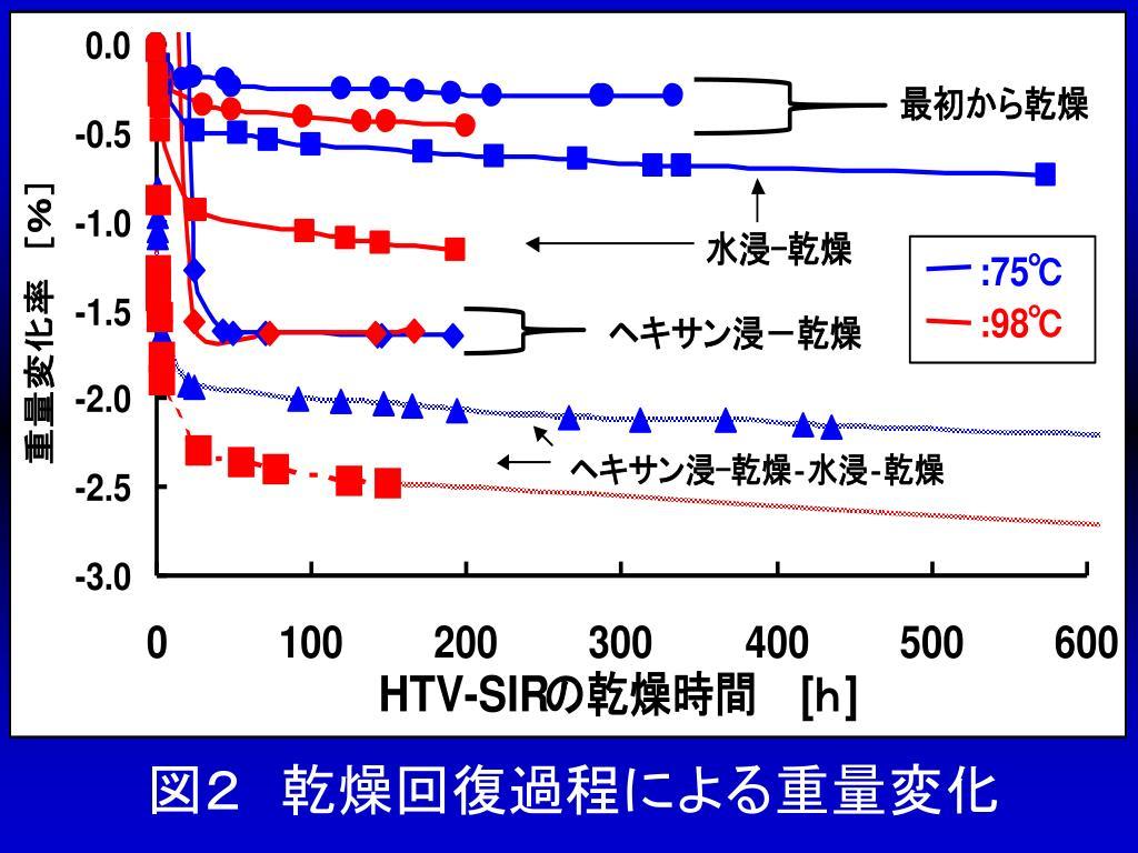 図2 乾燥回復過程による重量変化