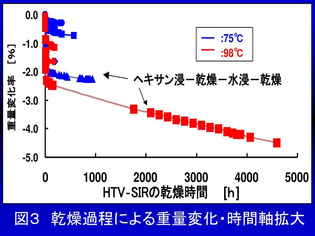 図3 乾燥過程による重量変化・時間軸拡大