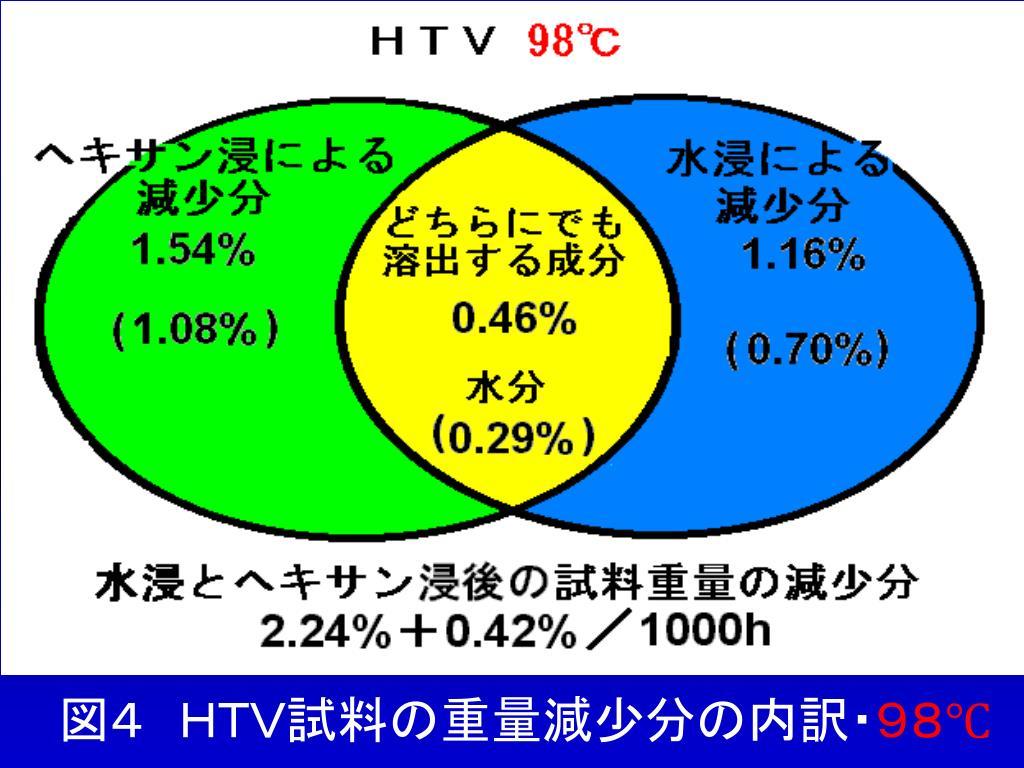 図4 HTV試料の重量減少分の内訳・