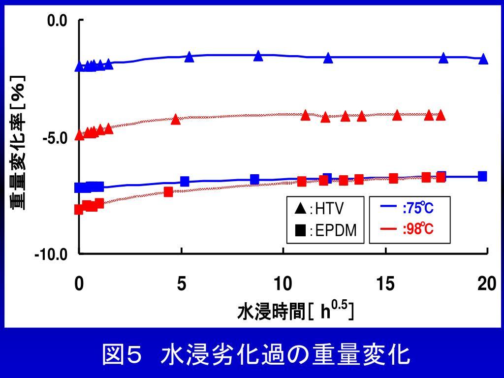 図5 水浸劣化過の重量変化