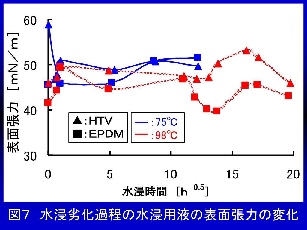 図7 水浸劣化過程の水浸用液の表面張力の変化