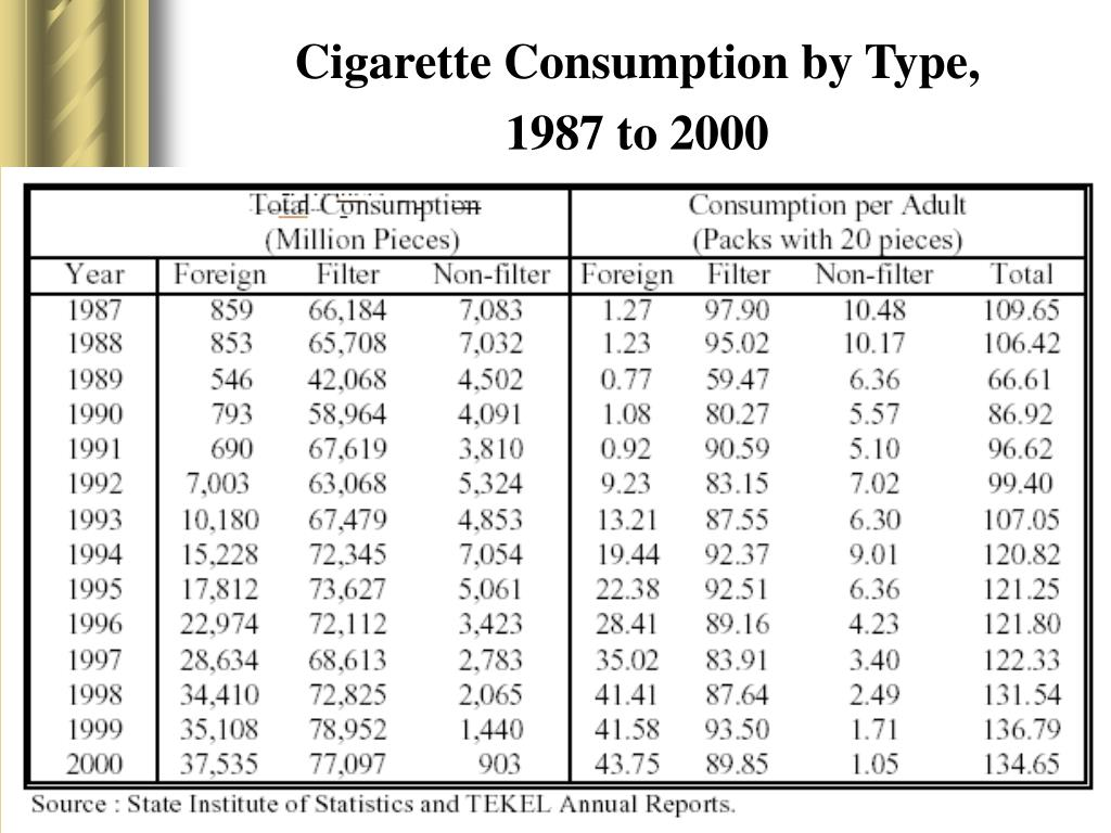 Cigarette Consumption by Type,