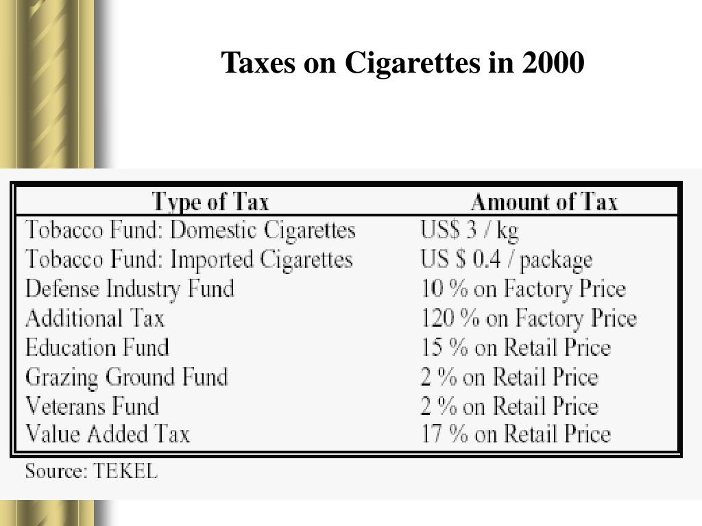 Taxes on Cigarettes in 2000