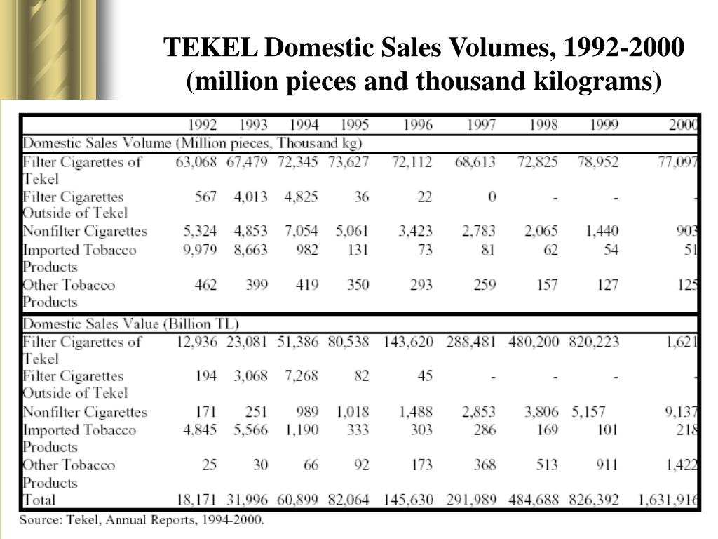 TEKEL Domestic Sales Volumes, 1992-2000 (million pieces and thousand