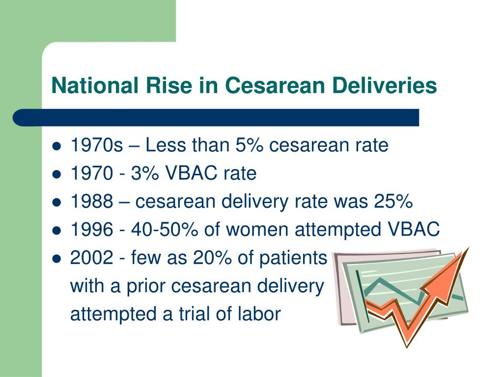 National Rise in Cesarean Deliveries