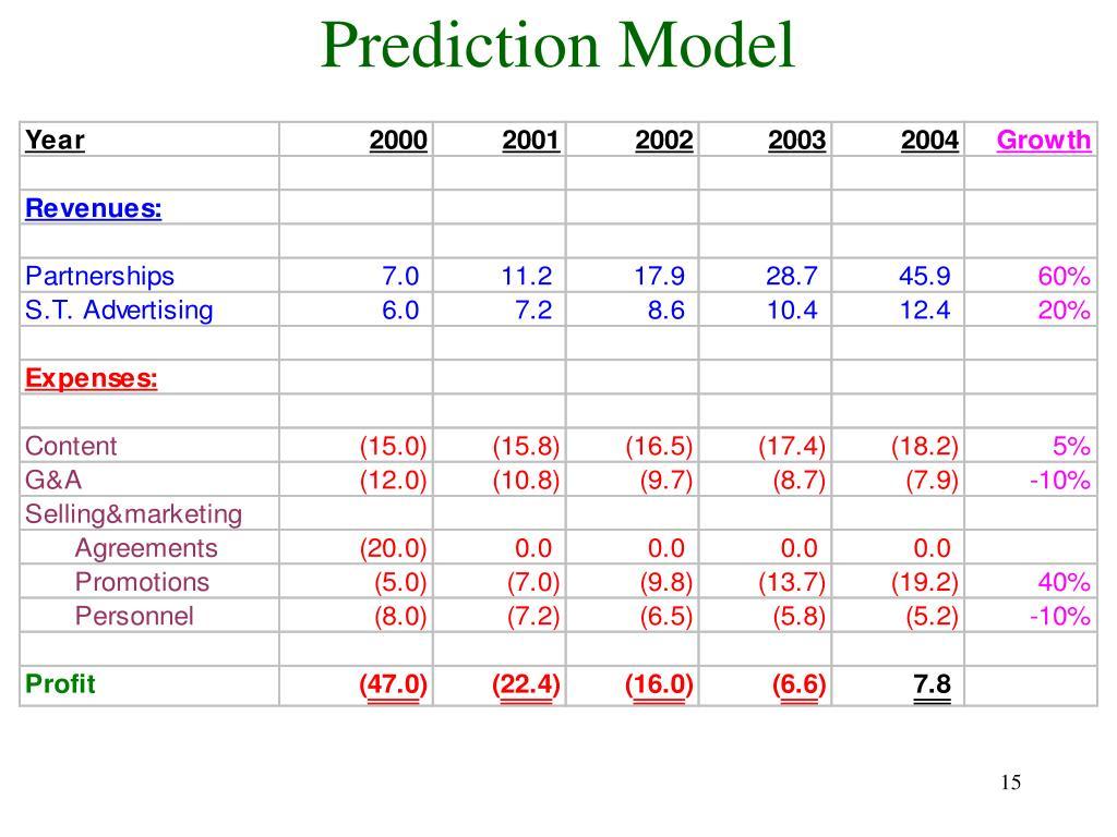Prediction Model