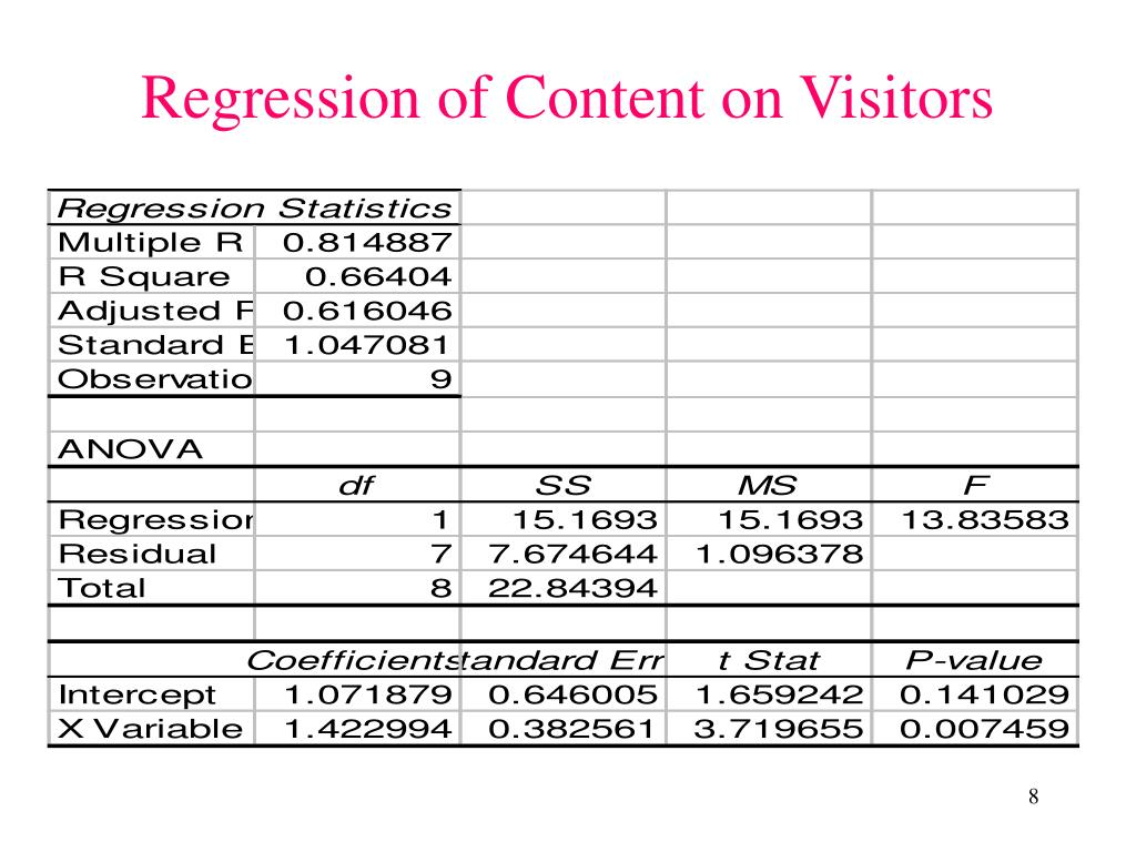 Regression of Content on Visitors