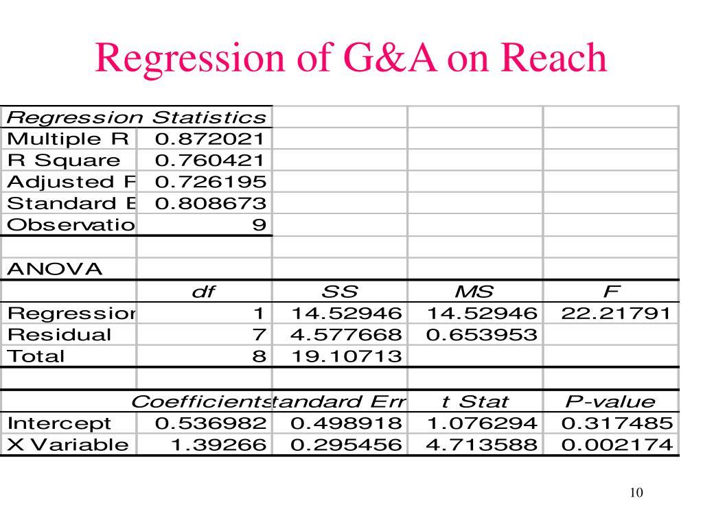 Regression of G&A on Reach