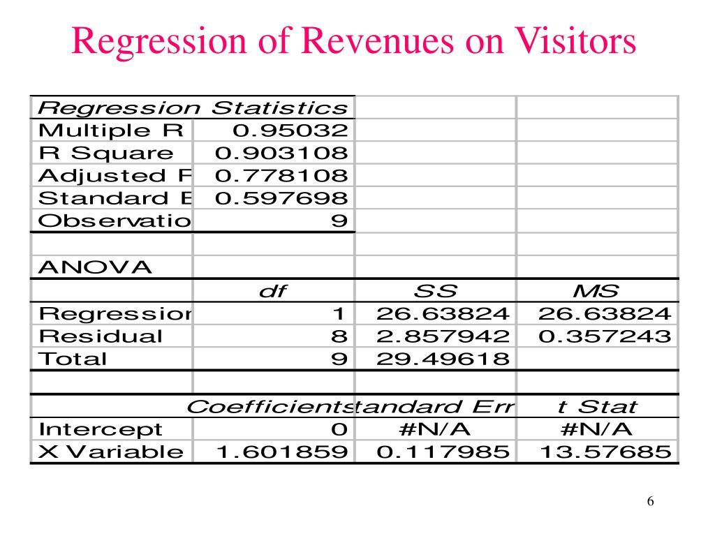 Regression of Revenues on Visitors