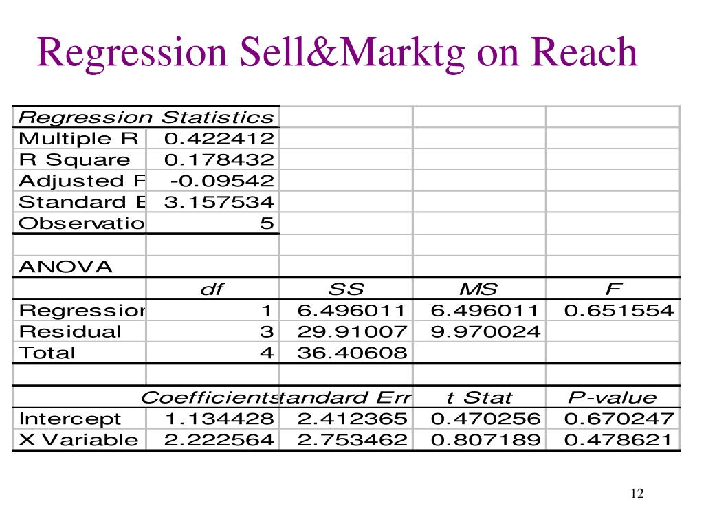 Regression Sell&Marktg on Reach