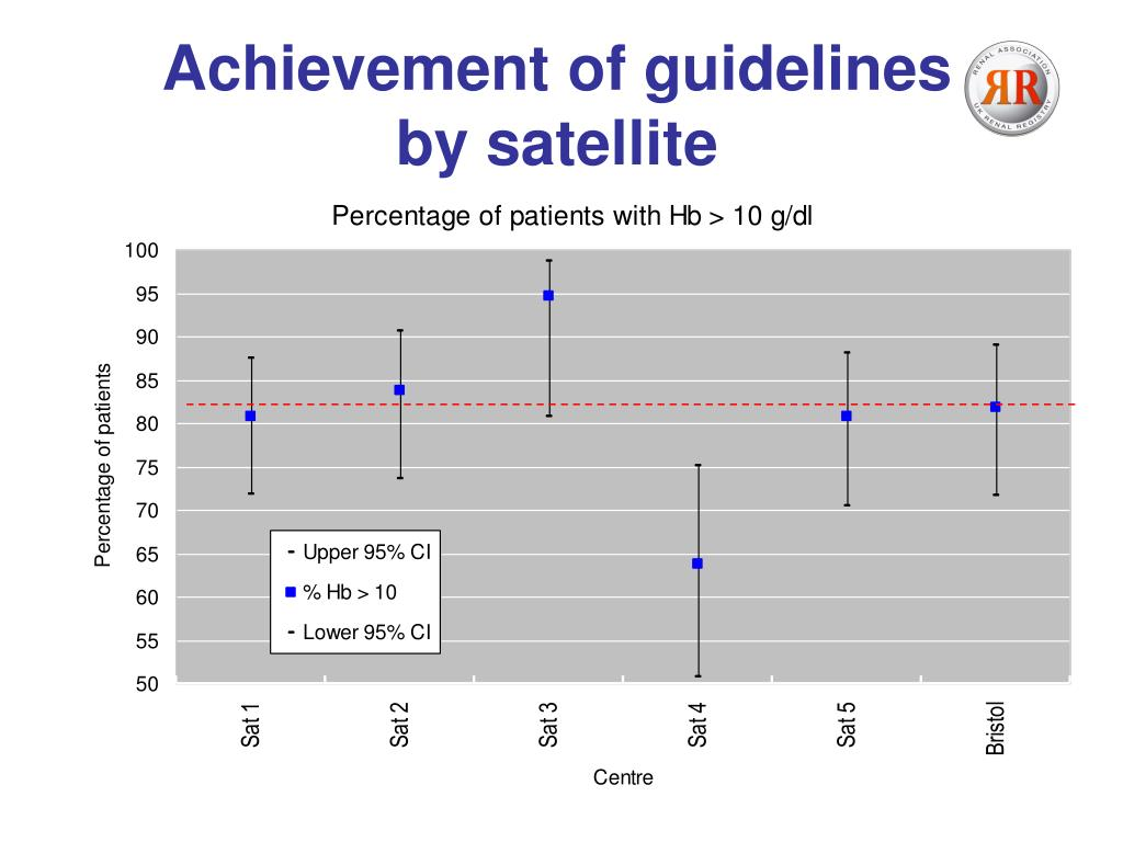 Achievement of guidelines by satellite